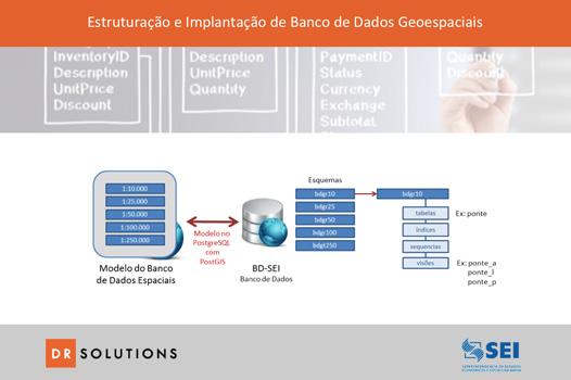 Estruturação e Implantação de Banco de Dados Geoespaciais - SEI